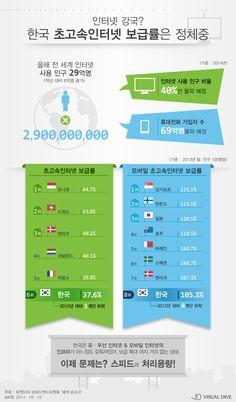 한국 모바일 초고속인터넷 보급률 하락 '세계 8위' [인포그래픽] #highspeedInternetaccess / #Infographic ⓒ 비주얼다이브 무단 복사·전재·재배포 금지