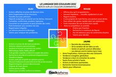 Mon profil Arc En Ciel et la méthode DISC | Economie Intuitive Formation Management, Personal Branding, Behavior, Coaching, Communication, Marketing, Wallpaper, Google, Photos