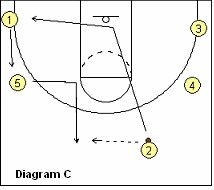 Basketball Offense - Spread Delay Offense, Coach's Clipboard Basketball Coaching and Playbook Youth Basketball Drills, Kevin Durant Basketball, Basketball Plays, Basketball Quotes, Basketball Coach, Basketball Stuff, Cycling Tips, Road Cycling, Bicycle Women