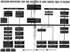 7 Best Images of Mafia Structure Chart - Corleone Crime ...  |Corleone Crime Family Tree