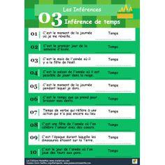 Les inférences: TEMPS (activité de 10 questions) Questions, Bar Chart, Periodic Table, Instruments, France, Teaching, Boutique, Action, Hand Fan