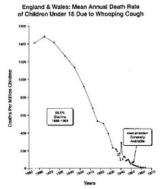 Disease decline before introduction of immunisation    check also:  http://genesgreenbook.com/content/proof-vaccines-didnt-save-us