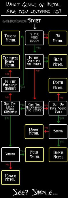 What Genre of Metal are you listening to? Glam Metal, Nu Metal, Music Memes, Heavy Metal Style, Heavy Metal Music, Metal Music Funny, Heavy Metal Funny, Metal Music Quotes, Metal Songs