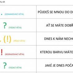 Druhy vět - domino Montessori