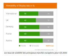 Viewability of display ads in %