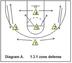 1-3-1 zone defense - rotation - Coach's Clipboard #Basketball Coaching