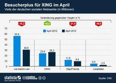 Besucher soziale Netzwerke Deutschland April 2013 -  Damit ist klar, dass die #Alexa Daten zumindest einen groben Fehler haben müssen! via @futurebiz_de statista.de
