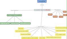 Segon mapa conceptual: Accessibilitat