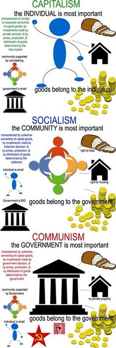 Differences between capitalism, socialism, and communism.