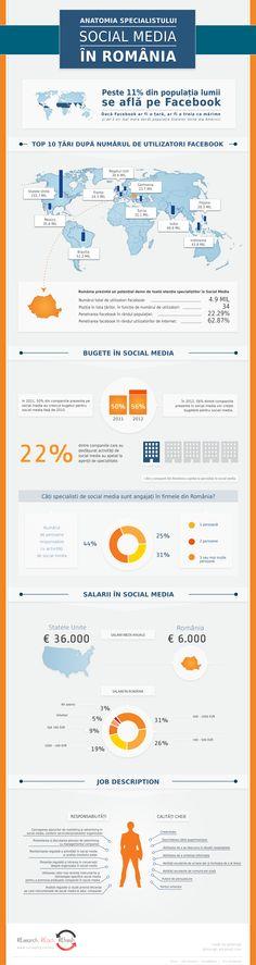 Infografic: Anatomia specialistului Social Media in Romania Online Marketing, Social Media Marketing, Digital Marketing, Data Visualization, Romania, Seo, Infographics, Graphic Design, Internet