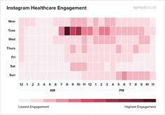 Best Times to Post on Social Media for 2019 Industry Research, Social Research, Best Time To Post, Deep Learning, Social Media Marketing, Bar Chart, Health Care, Good Things, Let It Be