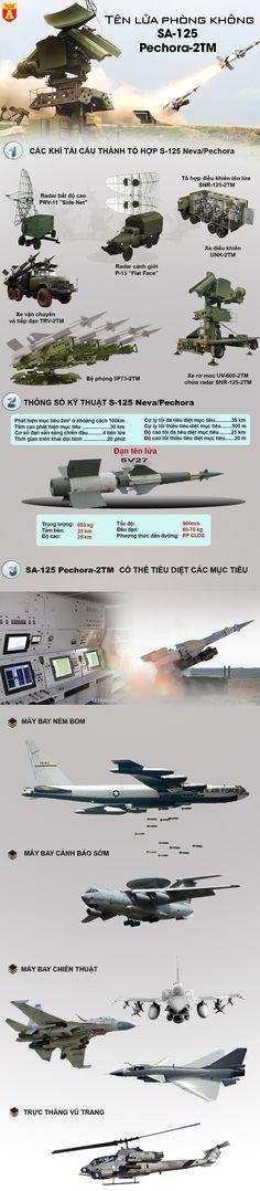 Sức mạnh rồng lửa SAM 3 vừa nâng cấp của quân đội Việt Nam