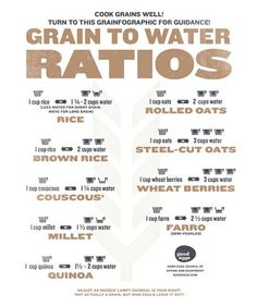 Grain to Water Ratios - 34 Creative Kitchen Hacks Cooking Photos, Cooking 101, Cooking Recipes, Healthy Recipes, Cooking Hacks, Cooking Websites, Basic Cooking, Cooking Turkey, Cooking Light