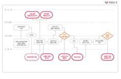 브랜드 컨셉 설계 기본 프로세스 Web Design, Graphic Design, Concept Board, Wireframe, Ui Ux, Design Process, Packaging Design, Infographic, Branding