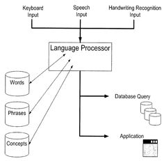 What is Meant By Language Processor - MyCodingLand - Learn Programming & Developments