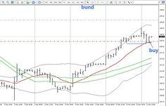 #Trading sul Bund CFD  http://www.eurocrisi.it/2015/03/trading-sul-bund-cfd.html