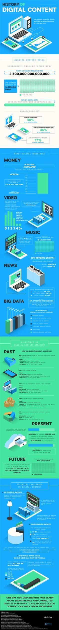 History of #Digital #Content // La historia del contenido digital.