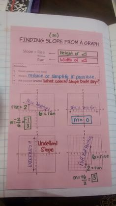 Math = Love: Finding and Interpreting Slope INB Pages
