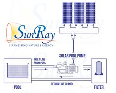This product by SunRay is Made and Manufactured in the USA. Buy American made.