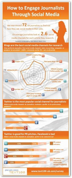 Infographic: How to engage journalists on social media