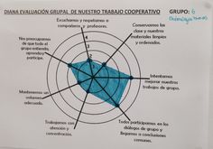 Rúbrica visual para trabajo cooperativo School Items, Flipped Classroom, Cooperative Learning, Project Based Learning, Critical Thinking, Team Building, Classroom Management, Assessment, Innovation