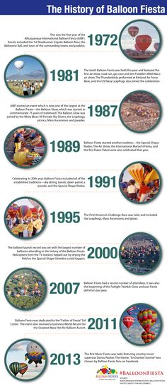 In its 43rd year, the Albuquerque International Balloon Fiesta has grown from launching  13 balloons in 1972 to over 500 balloons, becoming the largest hot air ballooning event on earth.  Read our timeline about Balloon Fiesta's history.