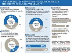 Les familles en colère contre la politique familiale du gouvernement