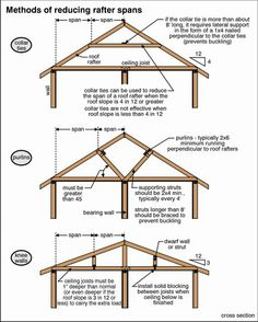 images about Tiny Home Framing on Pinterest Shed