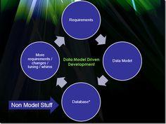 Data Model Driven Development - Karen Lopez