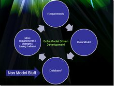 Data Model Driven Development - Karen Lopez