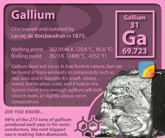 #periodictableofelements #periodictable #gallium