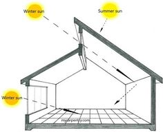 Ted's Woodworking Plans - My Shed Plans - Direct Gain Passive Solar Design - Now You Can Build ANY Shed In A Weekend Even If Youve Zero Woodworking Experience! Get A Lifetime Of Project Ideas & Inspiration! Step By Step Woodworking Plans Home Design, House Roof Design, Urban Design, Shed Plans, House Plans, Passive Solar Homes, Passive Design, Solar House, Planer