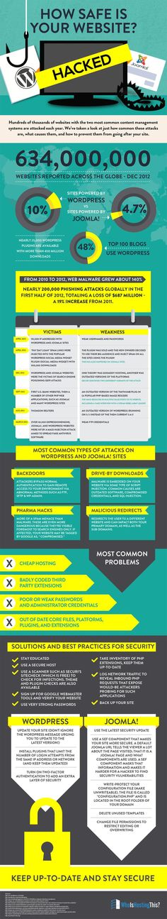 How safe is your website? #infografia #infographic #internet