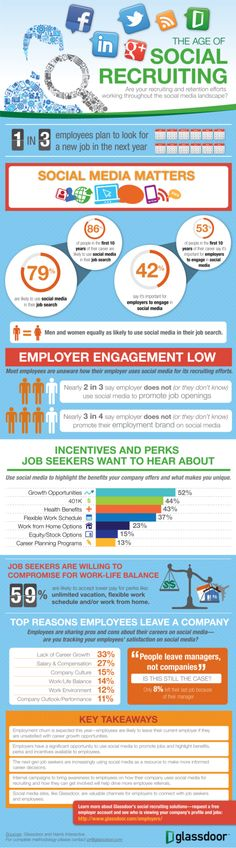 SOCIAL MEDIA -         The Age of Social Recruiting #INFOGRAPHIC.