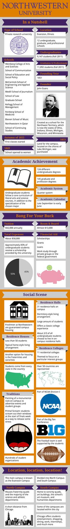 Northwestern University Infographic gives information about the US University admissions, programs, fees etc Usa University, Northwestern University, Us Universities, Colleges, College Planning, Career Planning, High School Counseling, Liberal Arts College, College Life Hacks