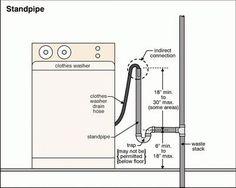 washing machine drain and feed line diagram laundry room ideas rh pinterest com plumbing diagram for washing machine drain plumbing for washing machine diagram