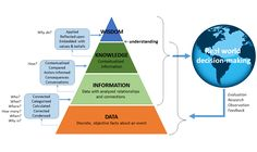 The DIKW pyramid and decision-making in the real world