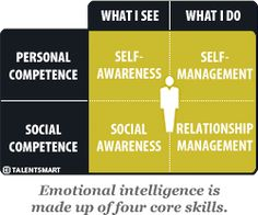 Emotional Intelligence - EQ explained by the author of the best selling Emotional Intelligence 2.00. A good introduction to #emotionalintelligence.