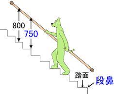 階段手すり位置高さ