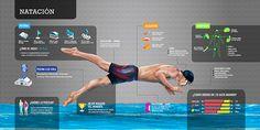 Infografías de deportes on Behance