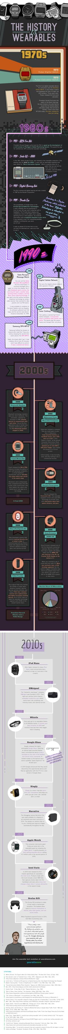 The History of Wearables (Infographic) photo