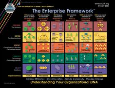 """What is an Enterprise Architecture Framework? The EACOE Enterprise Architecture Framework organizes Enterprise Architecture into different """"views"""" that make sense to different stakeholders. Business Architecture, System Architecture, Concept Architecture, Enterprise Model, Digital Enterprise, Strategic Goals, Strategic Planning, Program Management, Project Management"""