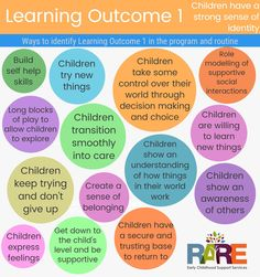 Learning outcome 5 Print as a pdf from resources page in www. Eylf Learning Outcomes, Learning Stories, Learning Quotes, Education Quotes, Education Posters, Play Quotes, Learning Environments, Early Education, Early Childhood Education
