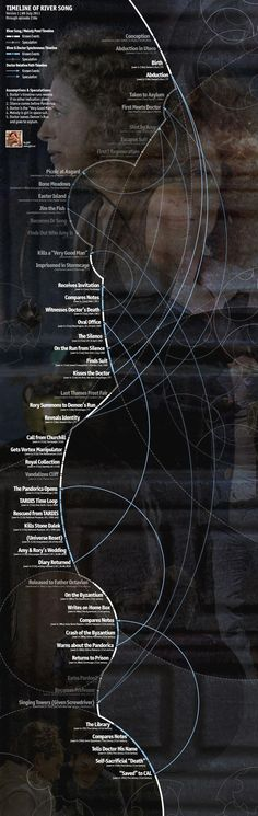 Timeline of River Song