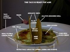 Taco Guide