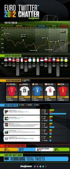 Siapa Pemenang Euro 2012 di Twitter?
