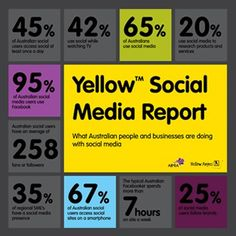 Presenting the 2013 Yellow™ Social Media Report! Learn more about how Aussie consumers and businesses are using (or not using) social media here: http://yllwp.gs/10QTRnH