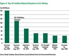 CBRE - Costliest natural disasters in U. Category 4, Natural Disasters, Houston, Marketing, History, Nature, Naturaleza, Historia, History Activities