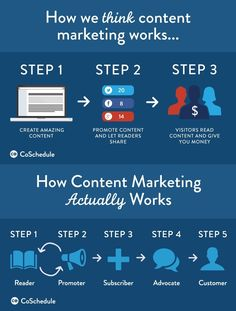 How To Turn Your Blog Readers Into Paying Customers Does Your Inbound Marketing Funnel Have Enough Room For Trust?