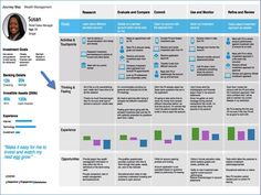 Customer Journey Map Template for Wealth Management Industry Ux User Experience, Customer Experience, Customer Service, The Journey, Innovation Management, Wealth Management, Design Thinking, Motion Design, Process Map